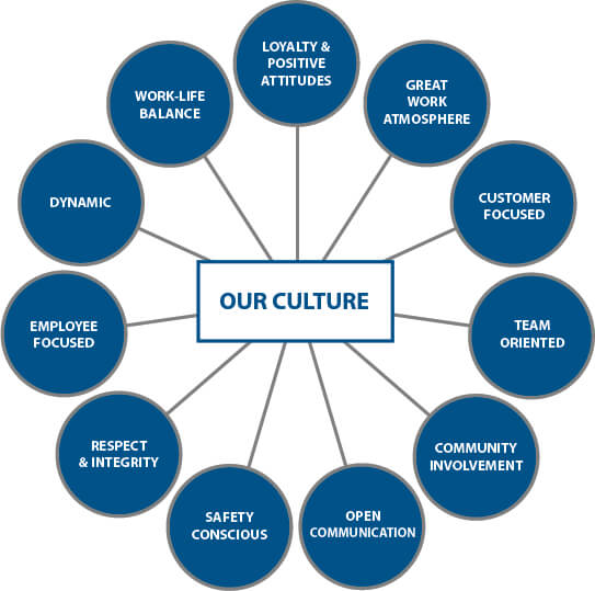 a paper on culture and its characteristics Dynasty characteristics and history paper money first printed song or sung chinese culture was preserved and chinese were excluded only from the.